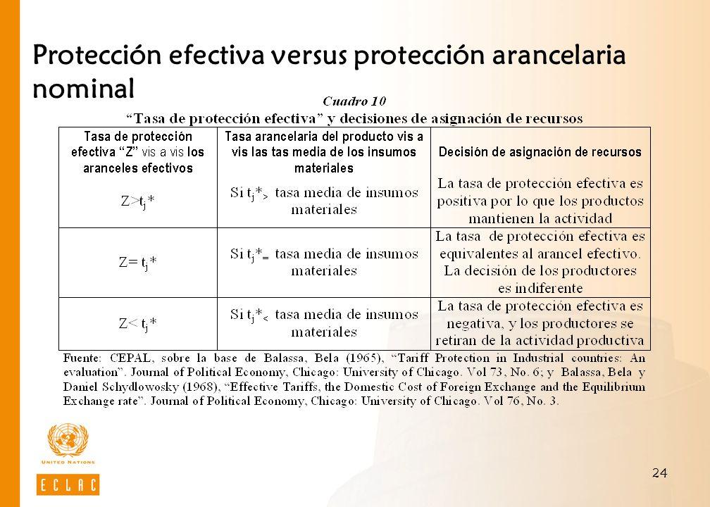 24 Protección efectiva versus protección arancelaria nominal