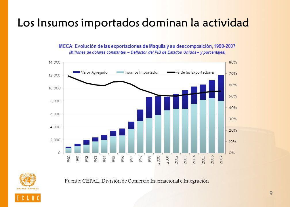 9 Fuente: CEPAL, División de Comercio Internacional e Integración Los Insumos importados dominan la actividad MCCA: Evolución de las exportaciones de