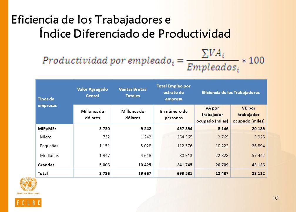 10 Eficiencia de los Trabajadores e Índice Diferenciado de Productividad Tipos de empresas Valor Agregado Censal Ventas Brutas Totales Total Empleo po
