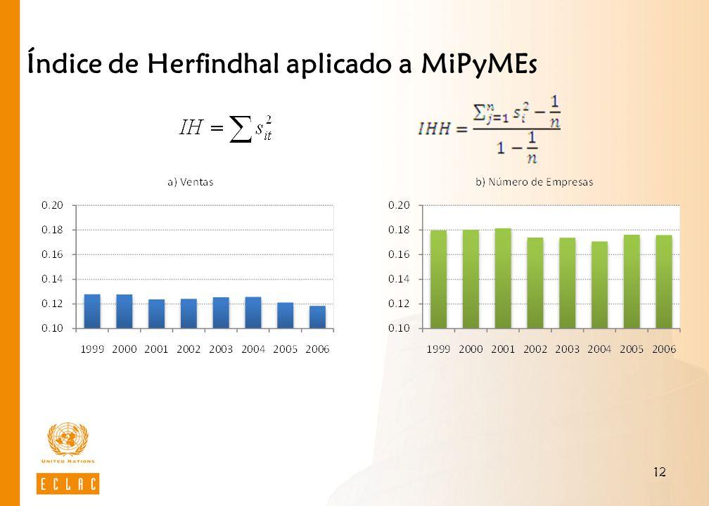 12 Índice de Herfindhal aplicado a MiPyMEs