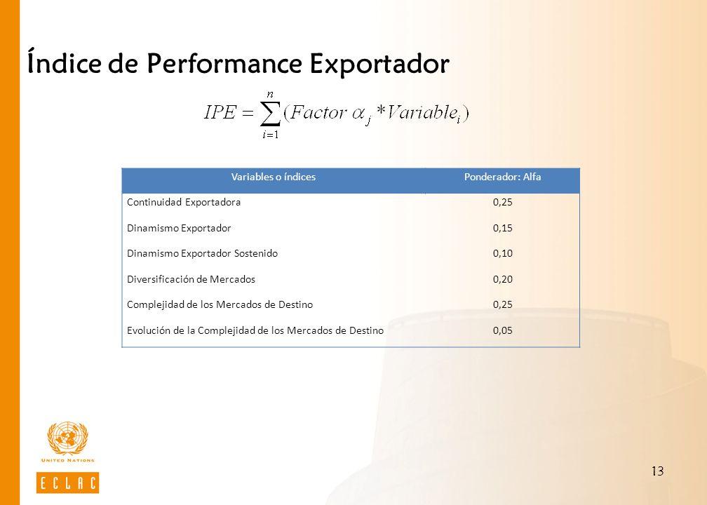 13 Índice de Performance Exportador Variables o índicesPonderador: Alfa Continuidad Exportadora0,25 Dinamismo Exportador0,15 Dinamismo Exportador Sostenido0,10 Diversificación de Mercados0,20 Complejidad de los Mercados de Destino0,25 Evolución de la Complejidad de los Mercados de Destino0,05