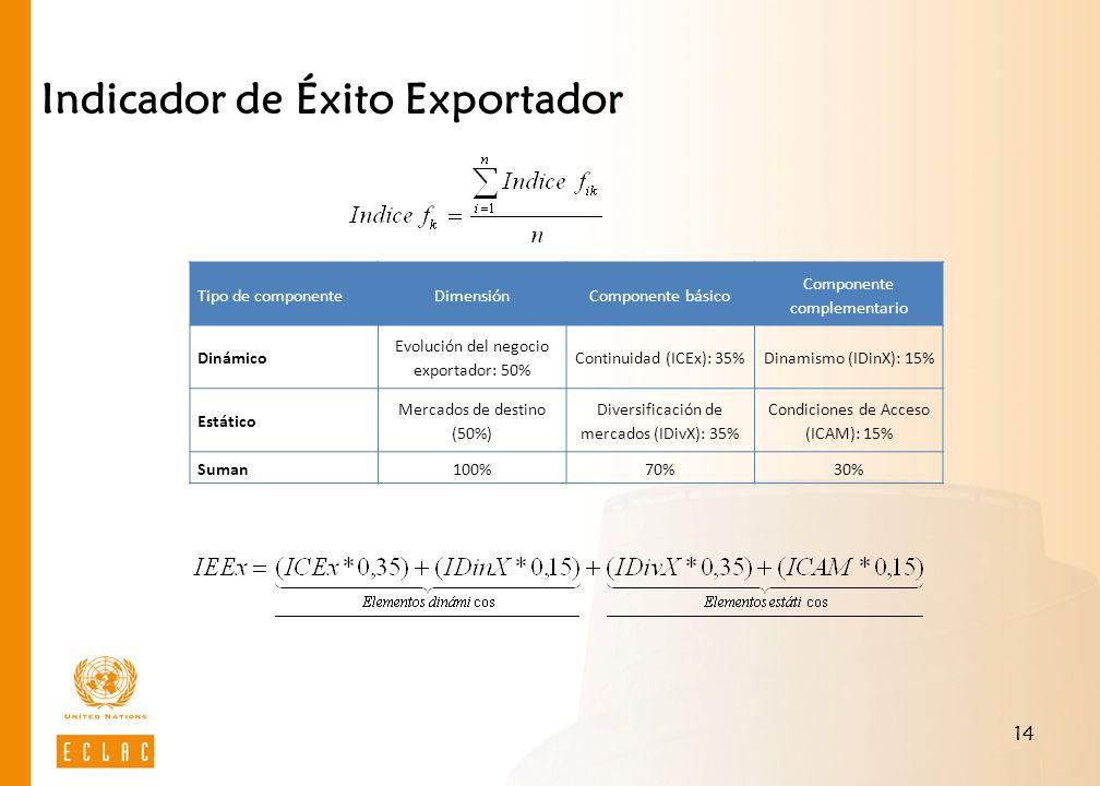 14 Indicador de Éxito Exportador Tipo de componenteDimensiónComponente básico Componente complementario Dinámico Evolución del negocio exportador: 50% Continuidad (ICEx): 35%Dinamismo (IDinX): 15% Estático Mercados de destino (50%) Diversificación de mercados (IDivX): 35% Condiciones de Acceso (ICAM): 15% Suman100%70%30%