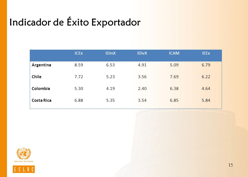15 Indicador de Éxito Exportador ICExIDinXIDivXICAMIEEx Argentina8.596.534.915.096.79 Chile7.725.233.567.696.22 Colombia5.304.192.406.384.64 Costa Rica6.885.353.546.855.84