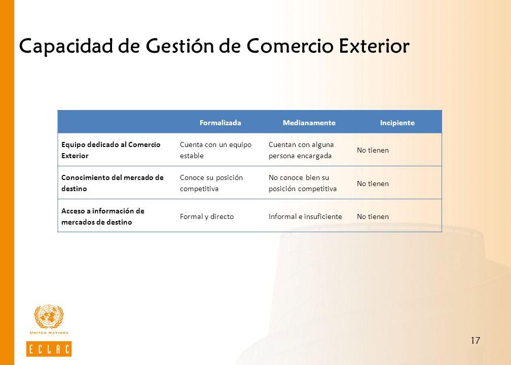 17 Capacidad de Gestión de Comercio Exterior FormalizadaMedianamenteIncipiente Equipo dedicado al Comercio Exterior Cuenta con un equipo estable Cuent