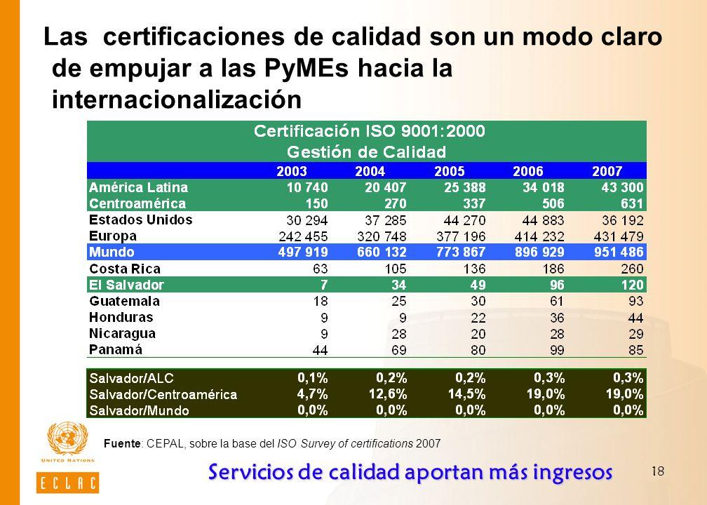 18 Las certificaciones de calidad son un modo claro de empujar a las PyMEs hacia la internacionalización Fuente: CEPAL, sobre la base del ISO Survey of certifications 2007 Servicios de calidad aportan más ingresos