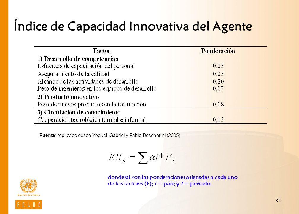 21 Índice de Capacidad Innovativa del Agente donde α i son las ponderaciones asignadas a cada uno de los factores (F); i = país; y t = período. Fuente