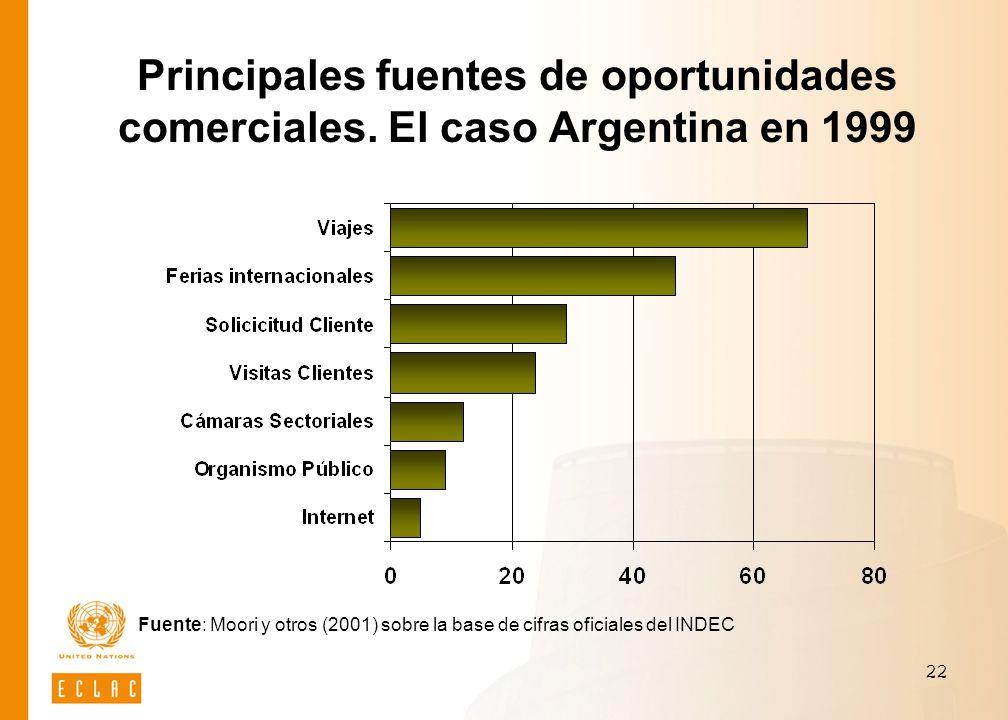 22 Principales fuentes de oportunidades comerciales. El caso Argentina en 1999 Fuente: Moori y otros (2001) sobre la base de cifras oficiales del INDE