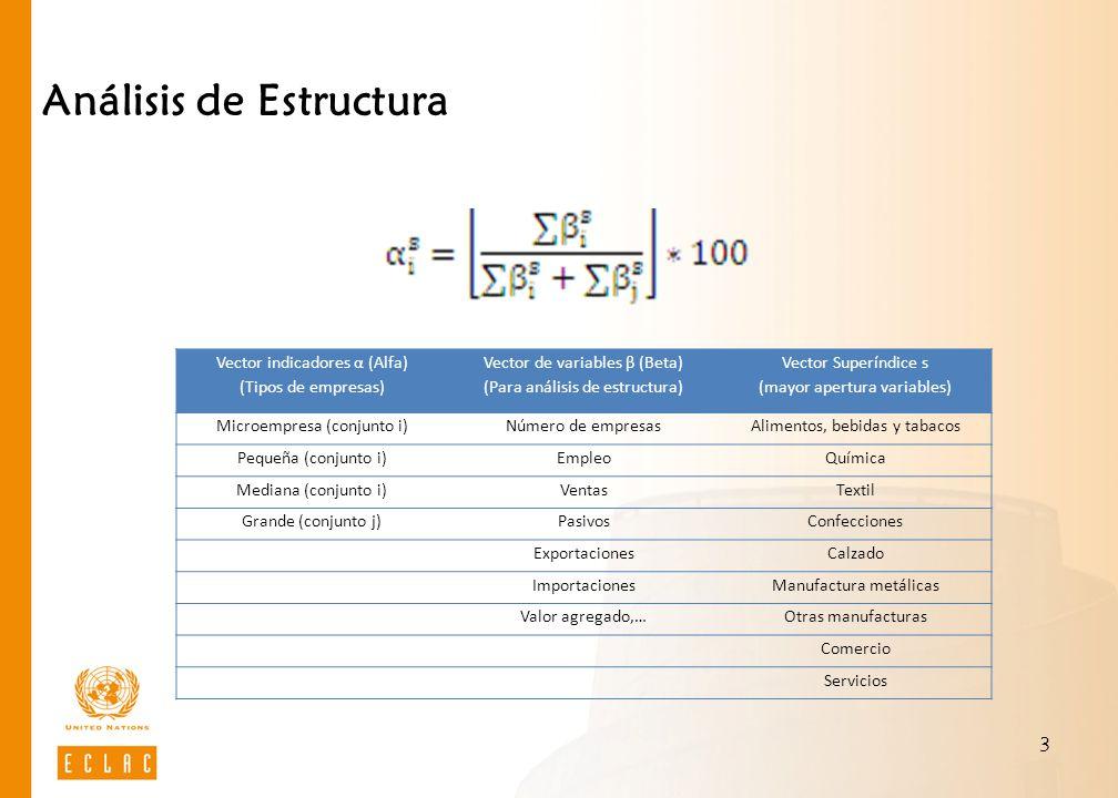 3 Análisis de Estructura Vector indicadores α (Alfa) (Tipos de empresas) Vector de variables β (Beta) (Para análisis de estructura) Vector Superíndice s (mayor apertura variables) Microempresa (conjunto i)Número de empresasAlimentos, bebidas y tabacos Pequeña (conjunto i)EmpleoQuímica Mediana (conjunto i)VentasTextil Grande (conjunto j)PasivosConfecciones ExportacionesCalzado ImportacionesManufactura metálicas Valor agregado,…Otras manufacturas Comercio Servicios