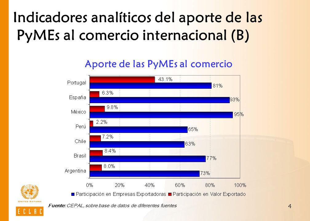 4 Aporte de las PyMEs al comercio Indicadores analíticos del aporte de las PyMEs al comercio internacional (B) Fuente: CEPAL, sobre base de datos de diferentes fuentes