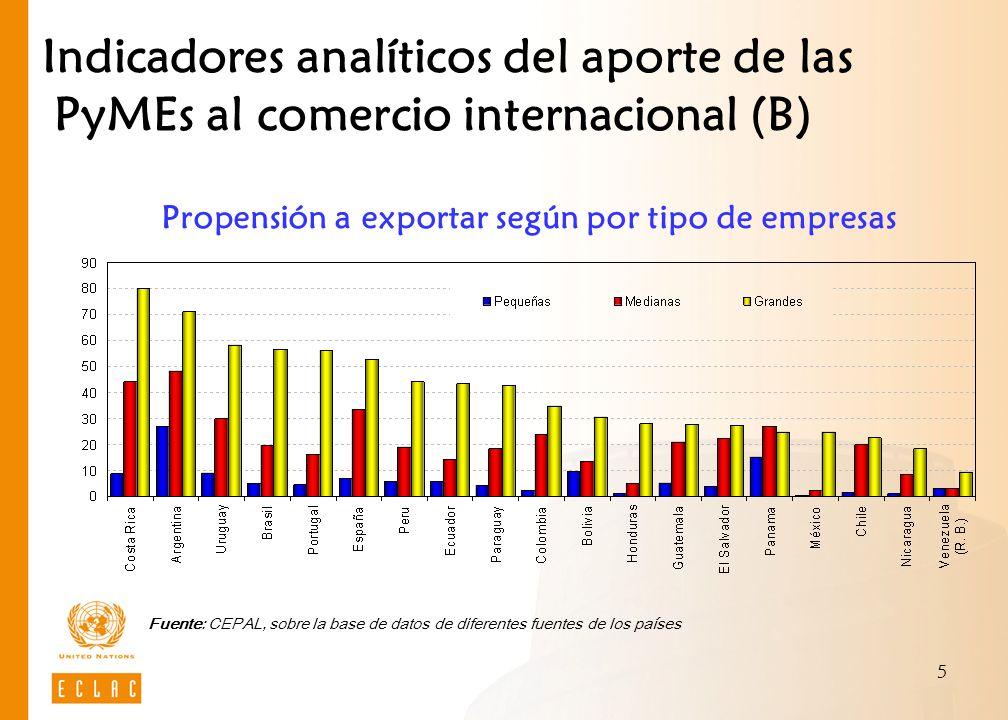 5 Fuente: CEPAL, sobre la base de datos de diferentes fuentes de los países Propensión a exportar según por tipo de empresas Indicadores analíticos del aporte de las PyMEs al comercio internacional (B)