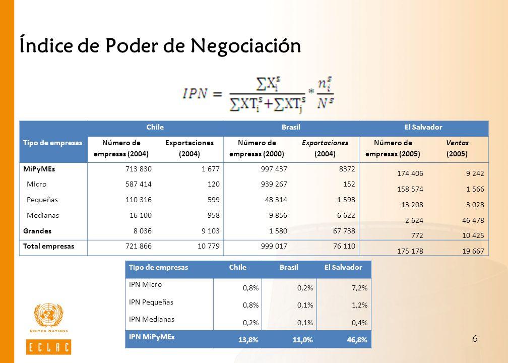 6 Índice de Poder de Negociación Tipo de empresas ChileBrasilEl Salvador Número de empresas (2004) Exportaciones (2004) Número de empresas (2000) Expo