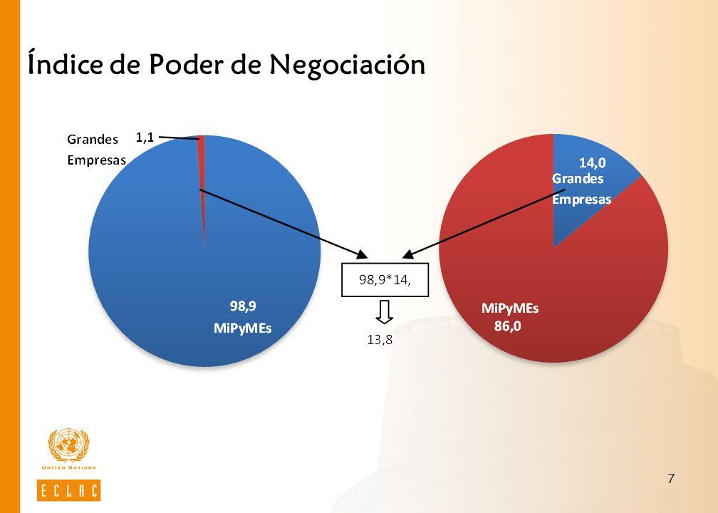 7 Índice de Poder de Negociación