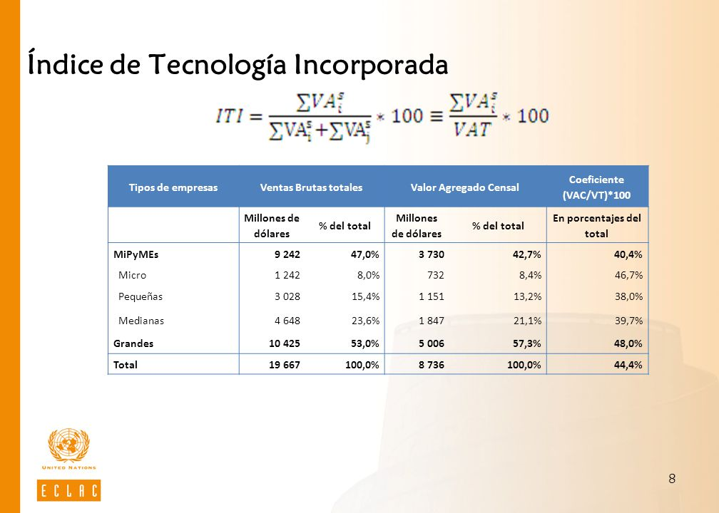 8 Índice de Tecnología Incorporada Tipos de empresasVentas Brutas totalesValor Agregado Censal Coeficiente (VAC/VT)*100 Millones de dólares % del total Millones de dólares % del total En porcentajes del total MiPyMEs9 24247,0%3 73042,7%40,4% Micro1 2428,0%7328,4%46,7% Pequeñas3 02815,4%1 15113,2%38,0% Medianas4 64823,6%1 84721,1%39,7% Grandes10 42553,0%5 00657,3%48,0% Total19 667100,0%8 736100,0%44,4%