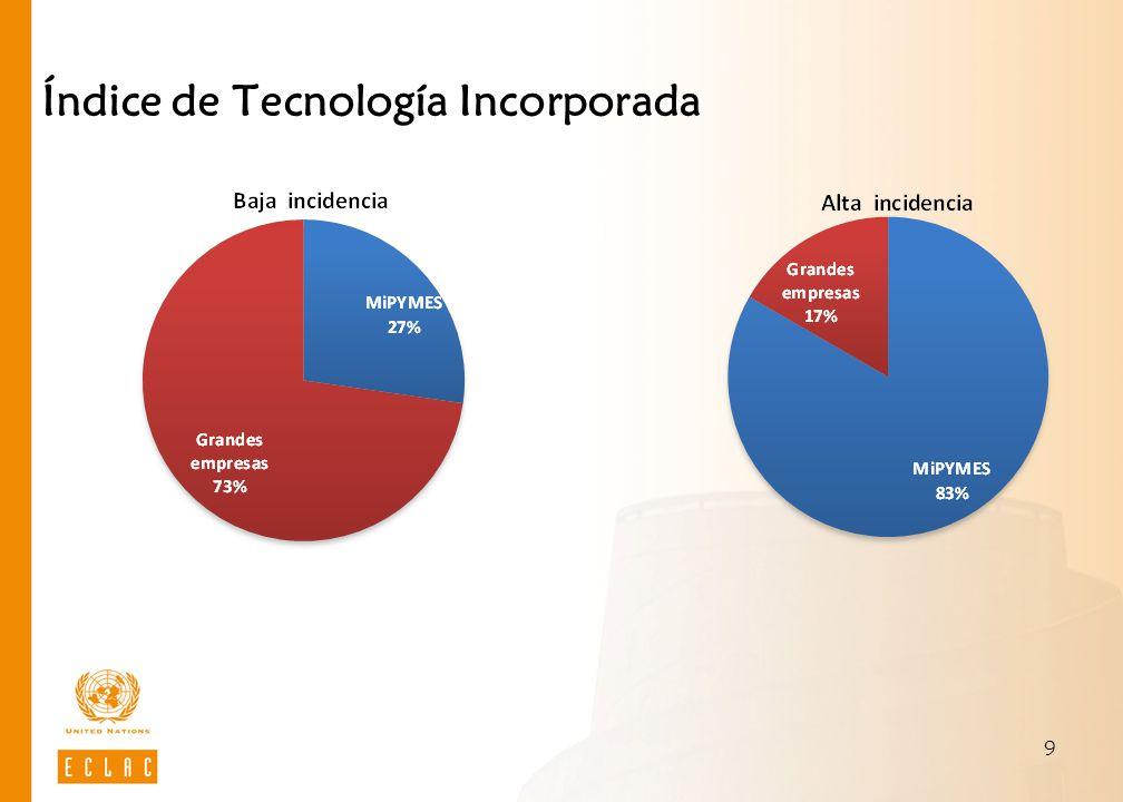 9 Índice de Tecnología Incorporada
