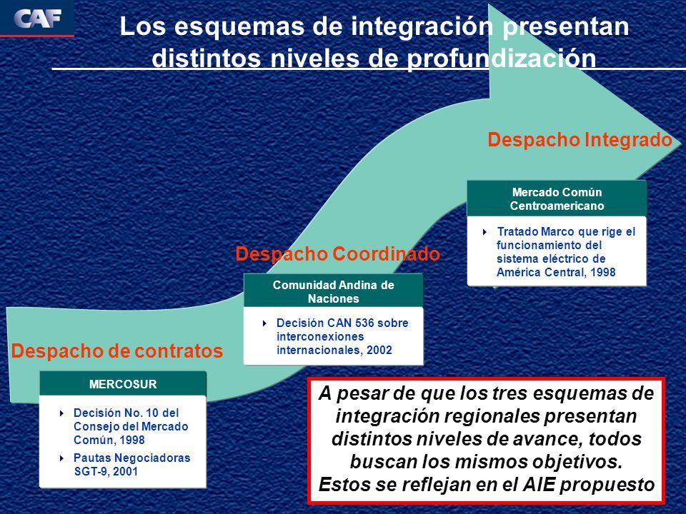 Los esquemas de integración presentan distintos niveles de profundización MERCOSUR Decisión No. 10 del Consejo del Mercado Común, 1998 Pautas Negociad