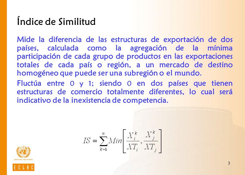 3 Índice de Similitud Mide la diferencia de las estructuras de exportación de dos países, calculada como la agregación de la mínima participación de c