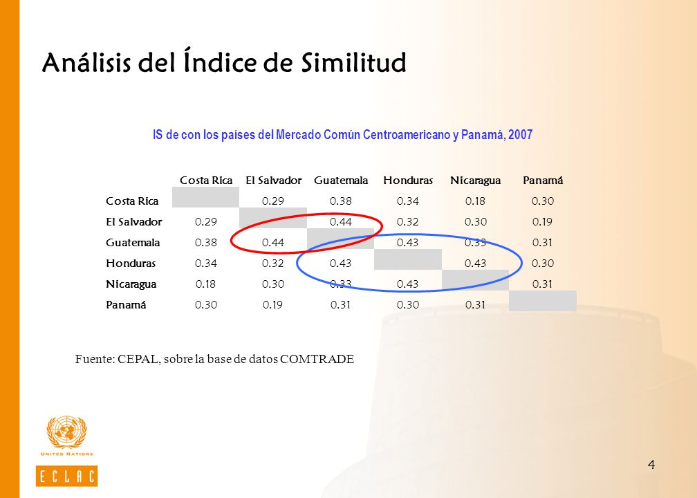 4 Análisis del Índice de Similitud IS de con los países del Mercado Común Centroamericano y Panamá, 2007 Fuente: CEPAL, sobre la base de datos COMTRAD