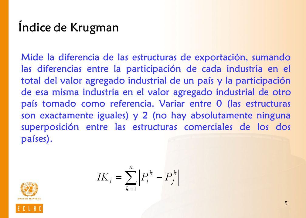 5 Índice de Krugman Mide la diferencia de las estructuras de exportación, sumando las diferencias entre la participación de cada industria en el total