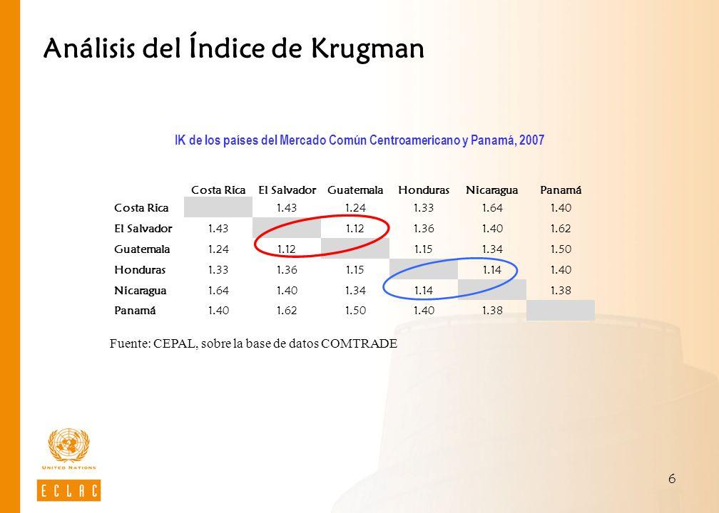 6 Análisis del Índice de Krugman IK de los países del Mercado Común Centroamericano y Panamá, 2007 Fuente: CEPAL, sobre la base de datos COMTRADE Cost