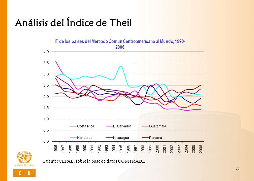 8 Análisis del Índice de Theil IT de los países del Mercado Común Centroamericano al Mundo, 1990- 2006 Fuente: CEPAL, sobre la base de datos COMTRADE