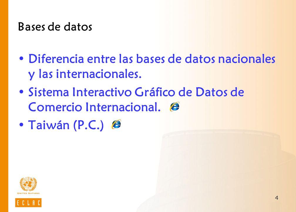 5 Bases de datos de Comercio Naciones Unidas COMTRADE (Commodity Trade Statistics Database) Estados Unidos USITC (Unites States International Trade Commission) Unión Europea EUROSTAT Banco Mundial WITS (World Integrated Trade Solution)