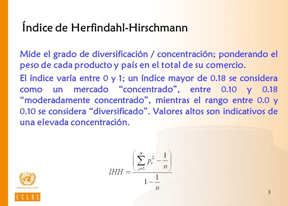 3 Índice de Herfindahl-Hirschmann Mide el grado de diversificación / concentración; ponderando el peso de cada producto y país en el total de su comer