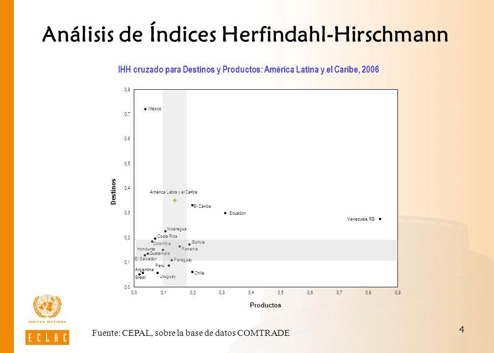 5 Análisis de Índices Herfindahl-Hirschmann Evolución del IHH: América Latina y el Caribe, 2006 Fuente: CEPAL, sobre la base de datos COMTRADE