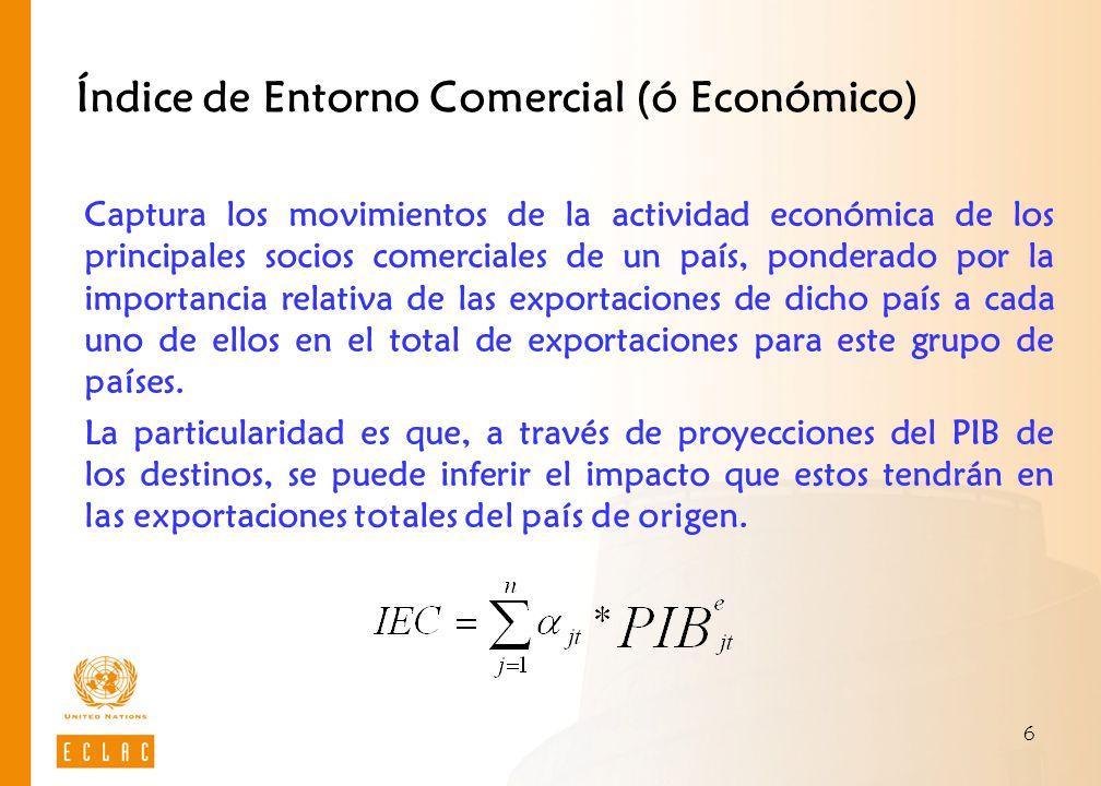 6 Índice de Entorno Comercial (ó Económico) Captura los movimientos de la actividad económica de los principales socios comerciales de un país, ponder