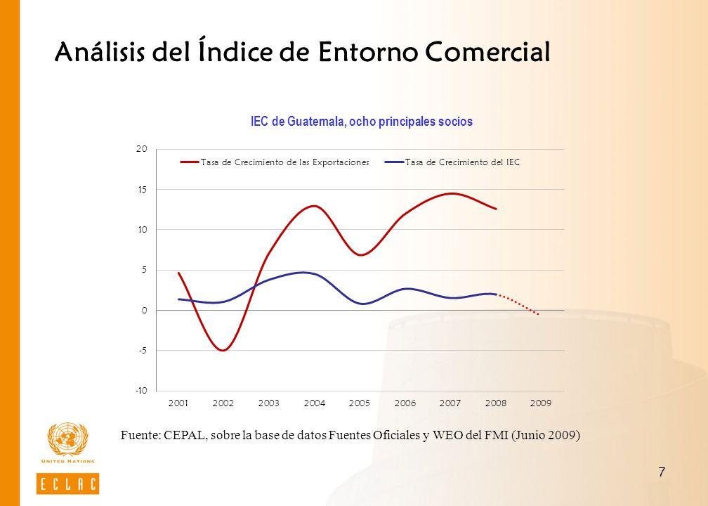 7 Análisis del Índice de Entorno Comercial IEC de Guatemala, ocho principales socios Fuente: CEPAL, sobre la base de datos Fuentes Oficiales y WEO del