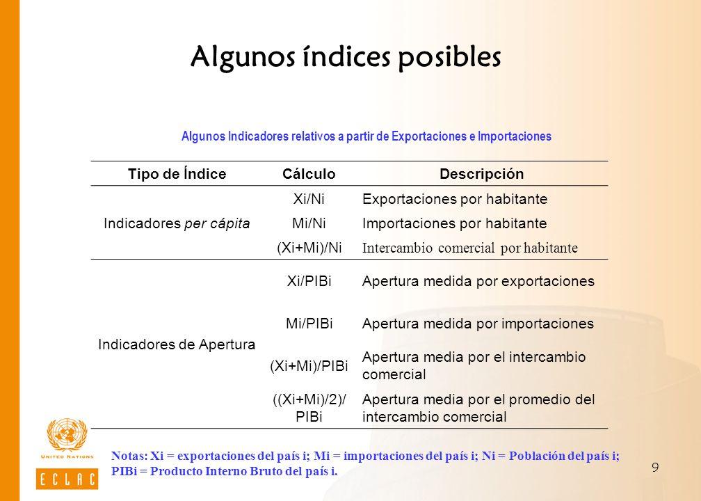9 Algunos índices posibles Algunos Indicadores relativos a partir de Exportaciones e Importaciones Tipo de Índice CálculoDescripción Indicadores per c