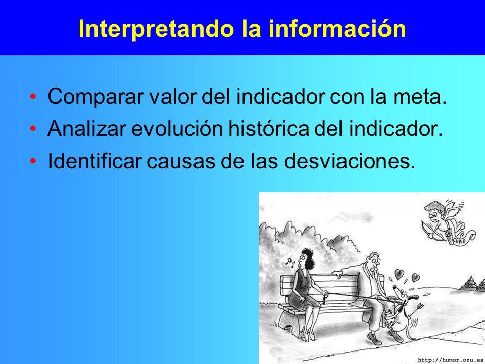 Interpretando la información Comparar valor del indicador con la meta.