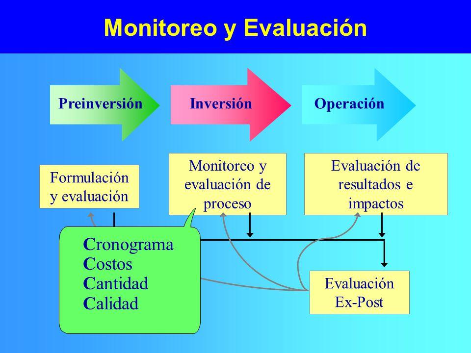 Monitoreo y Evaluación PreinversiónInversiónOperación Formulación y evaluación Monitoreo y evaluación de proceso Evaluación de resultados e impactos Evaluación Ex-Post Cronograma Costos Cantidad Calidad