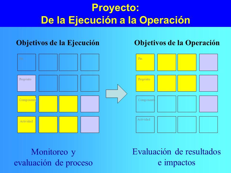 Proyecto: De la Ejecución a la Operación Objetivos de la EjecuciónObjetivos de la Operación Fin Propósito Componente Actividad Fin Propósito Componente Actividad Monitoreo y evaluación de proceso Evaluación de resultados e impactos