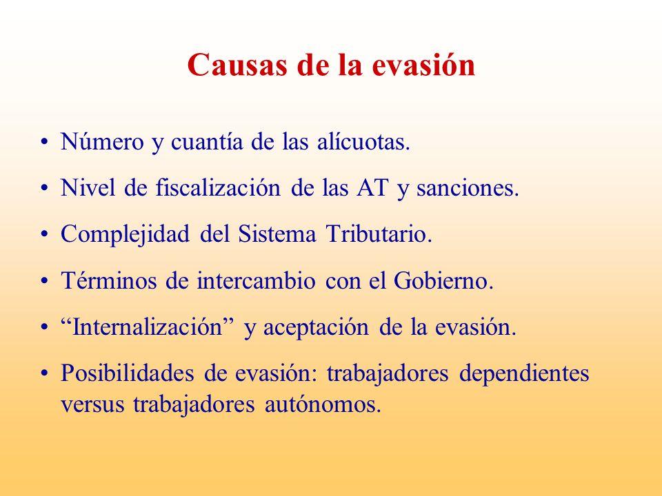 Causas de la evasión Número y cuantía de las alícuotas. Nivel de fiscalización de las AT y sanciones. Complejidad del Sistema Tributario. Términos de