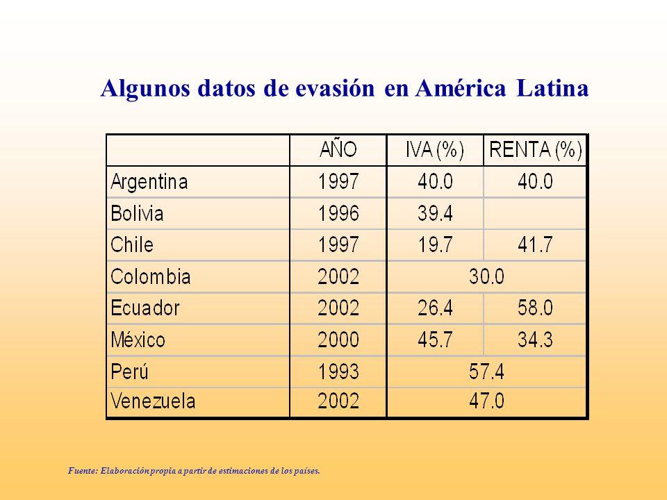 Algunos datos de evasión en América Latina Fuente: Elaboración propia a partir de estimaciones de los países.