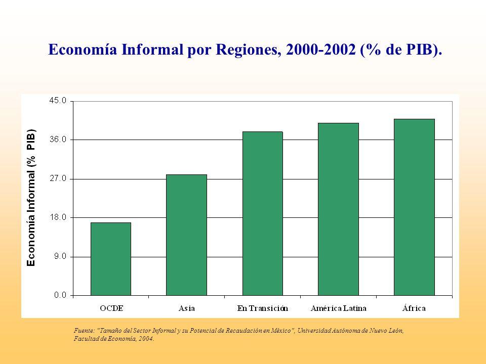 Economía Informal por Regiones, 2000-2002 (% de PIB). Fuente: