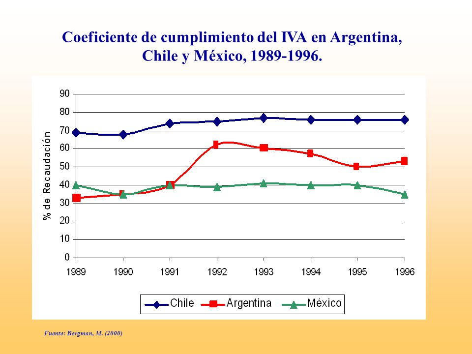 Fuente: Bergman, M. (2000) Coeficiente de cumplimiento del IVA en Argentina, Chile y México, 1989-1996.