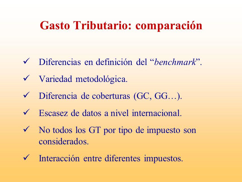 Gasto Tributario: comparación Diferencias en definición del benchmark. Variedad metodológica. Diferencia de coberturas (GC, GG…). Escasez de datos a n