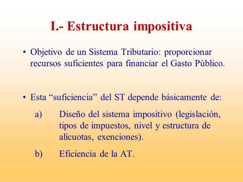 Gasto Tributario: medición Finalidad Asegurar su efectividad, eficiencia y equidad.
