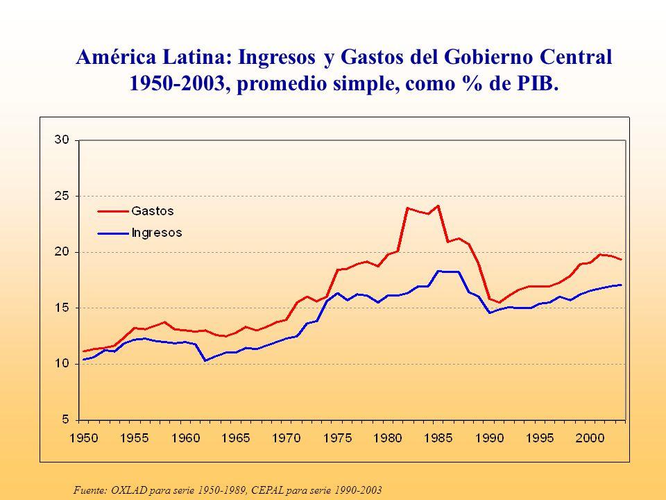 Fuente: OXLAD para serie 1950-1989, CEPAL para serie 1990-2003 América Latina: Ingresos y Gastos del Gobierno Central 1950-2003, promedio simple, como