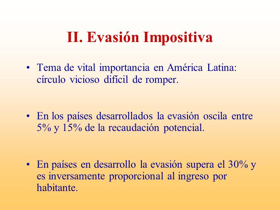 II. Evasión Impositiva Tema de vital importancia en América Latina: círculo vicioso difícil de romper. En los países desarrollados la evasión oscila e
