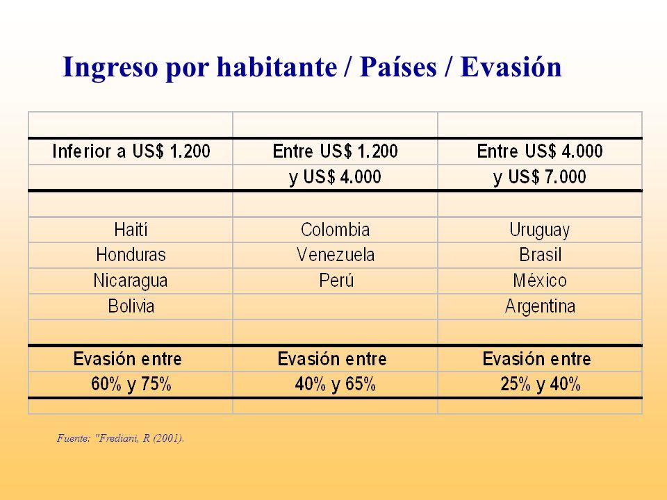 Ingreso por habitante / Países / Evasión Fuente: