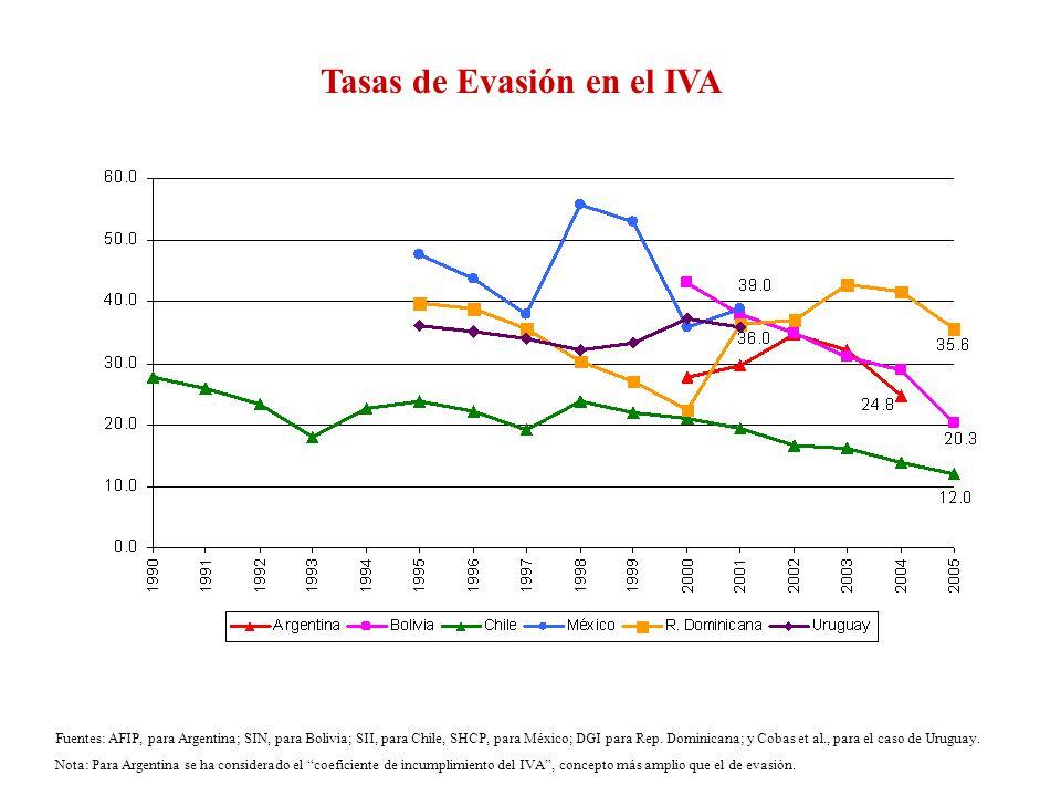 Fuentes: AFIP, para Argentina; SIN, para Bolivia; SII, para Chile, SHCP, para México; DGI para Rep. Dominicana; y Cobas et al., para el caso de Urugua