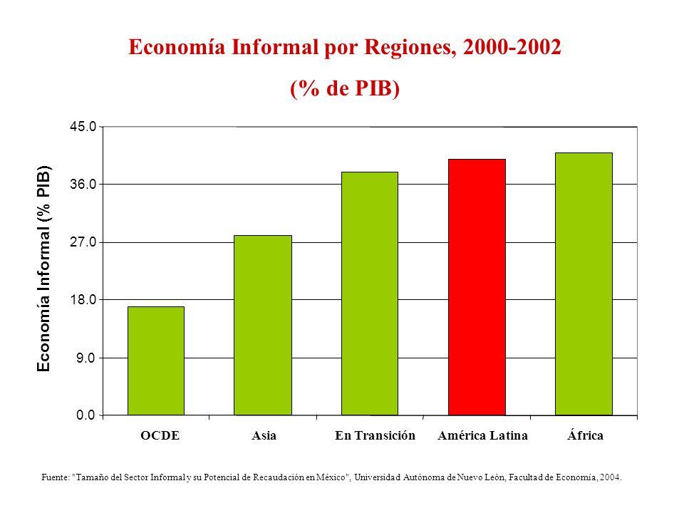 Economía Informal por Regiones, 2000-2002 (% de PIB) Fuente: