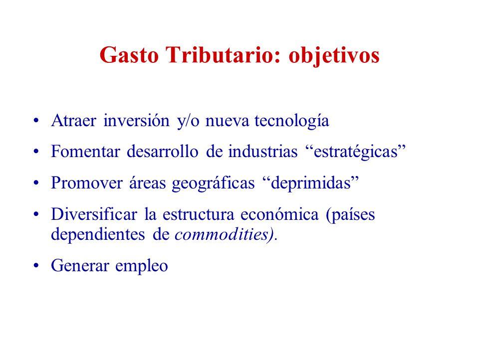 Gasto Tributario: objetivos Atraer inversión y/o nueva tecnología Fomentar desarrollo de industrias estratégicas Promover áreas geográficas deprimidas