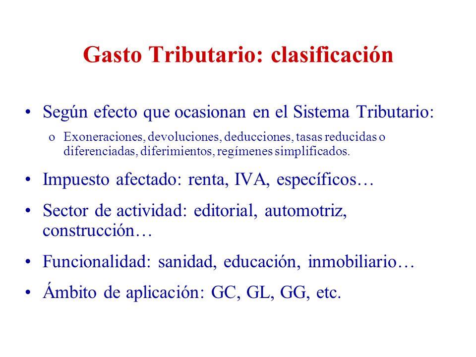 Gasto Tributario: clasificación Según efecto que ocasionan en el Sistema Tributario: oExoneraciones, devoluciones, deducciones, tasas reducidas o dife