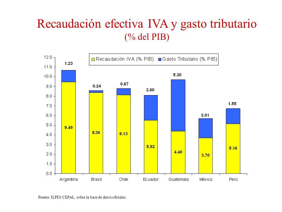 Recaudación efectiva IVA y gasto tributario (% del PIB) Fuente: ILPES/CEPAL, sobre la base de datos oficiales.