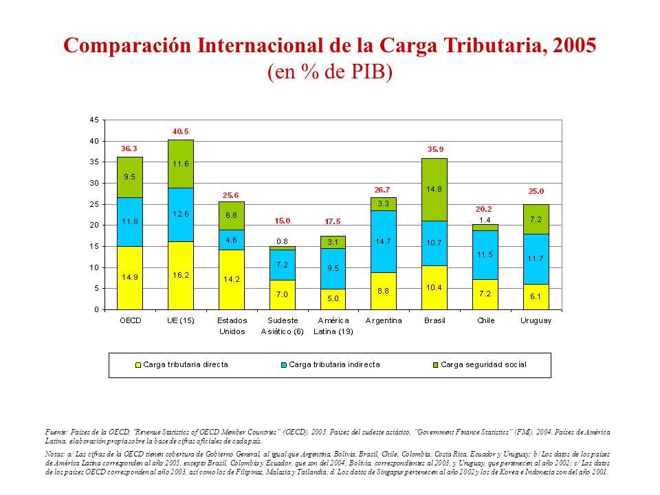 Comparación Internacional de la Carga Tributaria, 2005 (en % de PIB) Fuente: Países de la OECD,