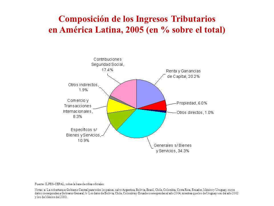 Composición de los Ingresos Tributarios en América Latina, 2005 (en % sobre el total) Fuente: ILPES-CEPAL, sobre la base de cifras oficiales. Notas: a