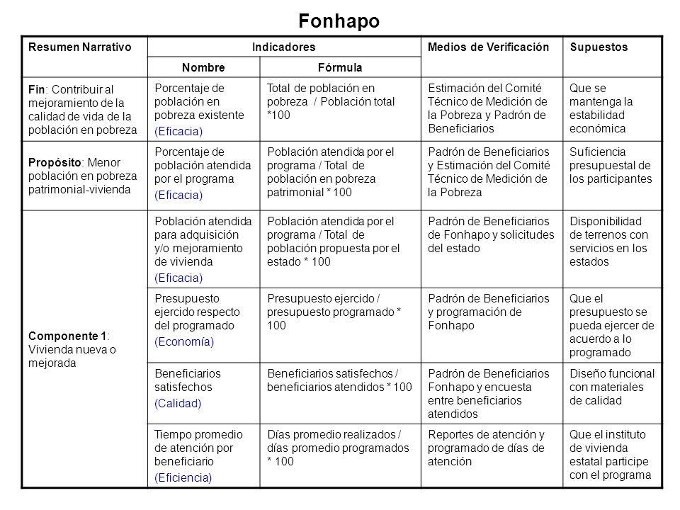 Resumen NarrativoIndicadoresMedios de VerificaciónSupuestos NombreFórmula Fin: Contribuir al mejoramiento de la calidad de vida de la población en pob